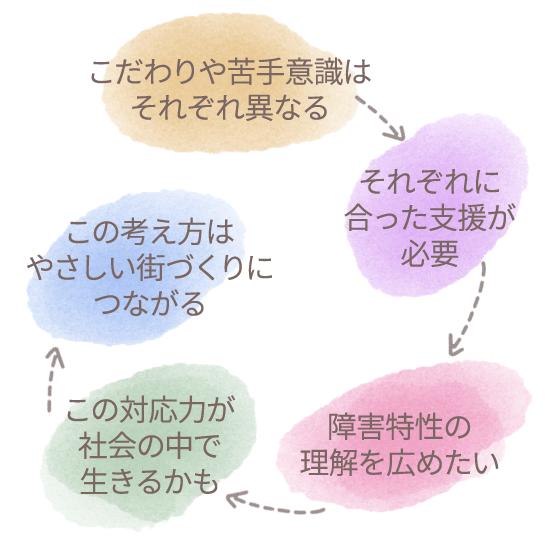 知的障害者の施設で働く職員の理解を表現した図 円形に配置されたカラフルな5つの丸が時計回りに矢印でつながっており、それぞれに「こだわりや苦手意識はそれぞれ異なる」「それぞれに合った支援が必要」「障害特性の理解を広めたい」「この対応力が社会の中で生きるかも」「この考え方はやさしい街づくりにつながる」と書かれています。